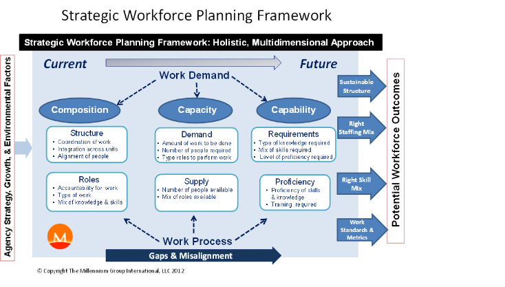an analysis of workforce planning and strategic objectives Workforce planning   analysis of workforce data, and the implications to the university  on a yearly basis determine the strategic objectives and activities .